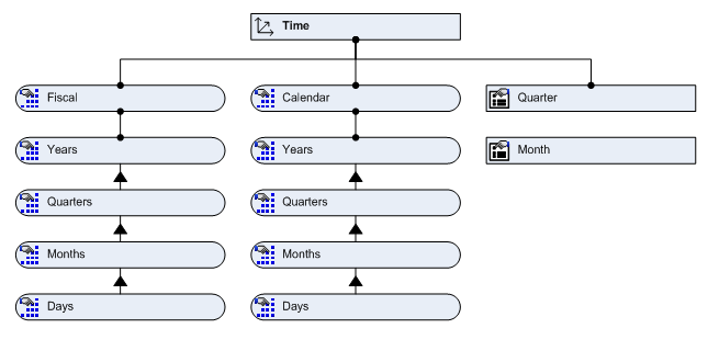 Designing OLAP Databases Using Visio | Picture Results, A US